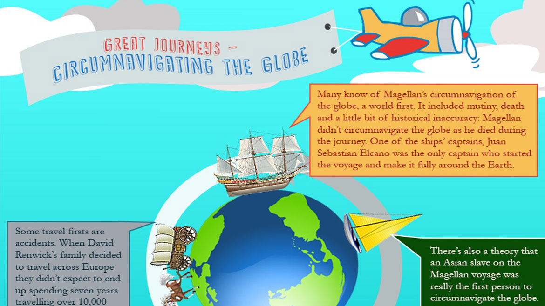 Great Journeys- Circumnavigating the Globe